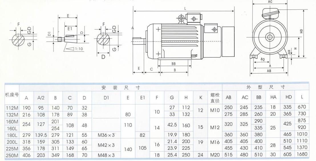 产品概述: YZRE系列起重及冶金用电磁制动三相异步电动机是YZRE系列电机的派生产品,是在YZR电机的基础上增加一个直流电磁制动器面组成,根据用户要求也可以用交流电磁制动器组成。具有过载能力在、制动可可靠、制动力矩可调、结构紧凑、控制方便、使用维护简单等特点。适用于要求频繁起动、快速制动、准确定位、断续运转的起重及冶金机械设备上。 电动机的额定电压为380V、额定频率为50Hz、电磁制动器励磁电压为直流170V。 技术数据: YZRE电动机技术数据见下表: